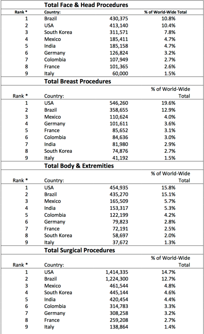 isaps international survey on aesthetic and Germany is the penis enlargement capital of the world according to a new report by isaps isaps international survey international society of aesthetic.